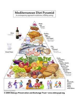 Mediterranean food pyramid