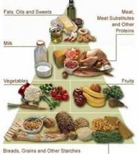 diabetes-food-pyramid