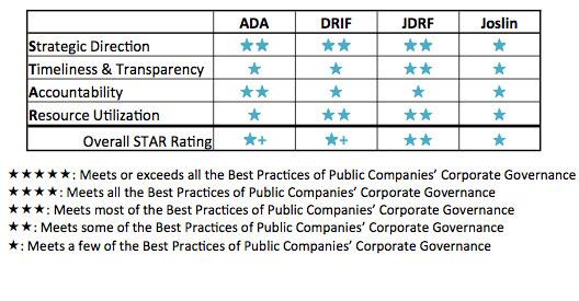 diabetes charity ratings