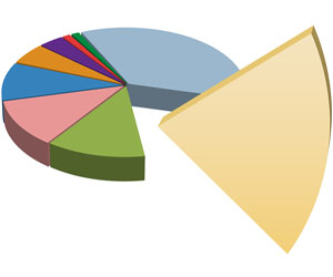diabetes drug market share