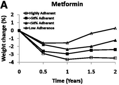 metformin diabetes weight loss